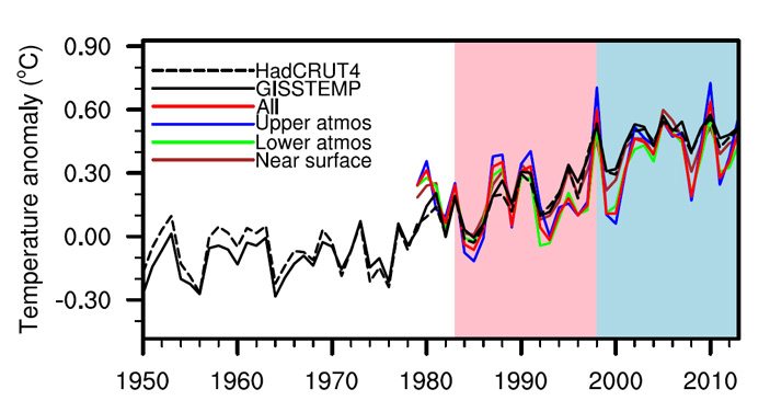 Рис. 1. Изменение глобальных температур в 1950–2013 годах