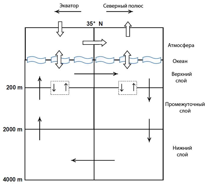 Рис. 4. Основные элементы блочной модели