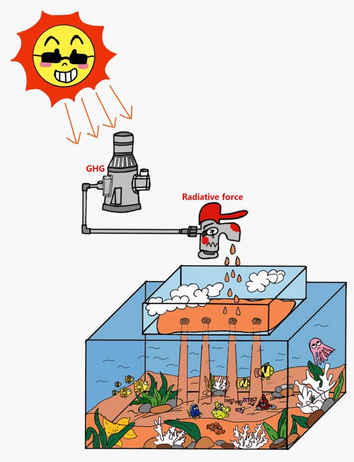 Рис. 5. Модель, объясняющая паузу в глобальном потеплении
