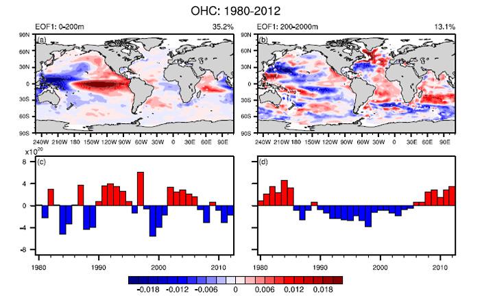 Рис. 6. Усредненные изменения теплоемкости океана в 1980–2012 годах