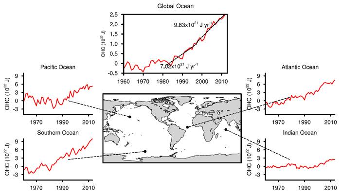 Рис. 7. Графики изменения теплоемкости четырех океанов