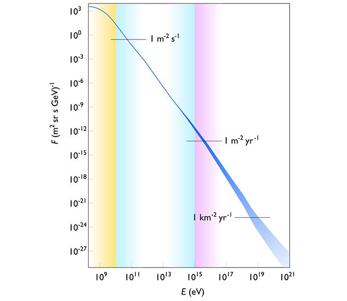 <b>Рис. 1.</b> Энергетический спектр космических лучей