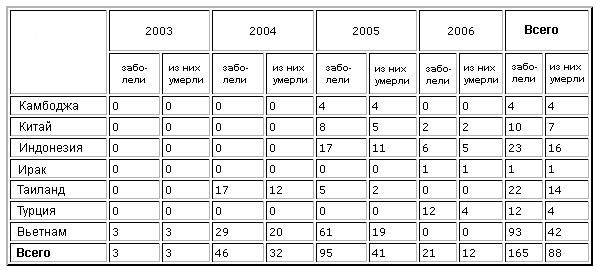 Число лабораторно подтвержденных случаев птичьего гриппа у людей. Данные Всемирной организации здравоохранения на 6февраля 2006года (с сайта www.who.int)