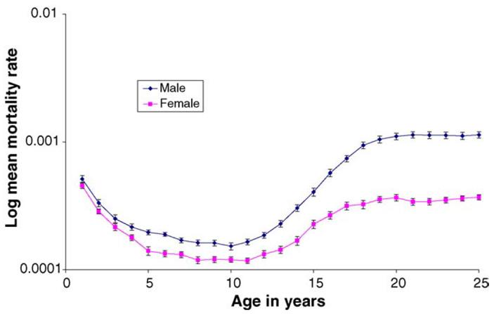 Рис. 4. Динамика смертности людей возрастом до 25 лет с детским «провалом» в районе 9 лет