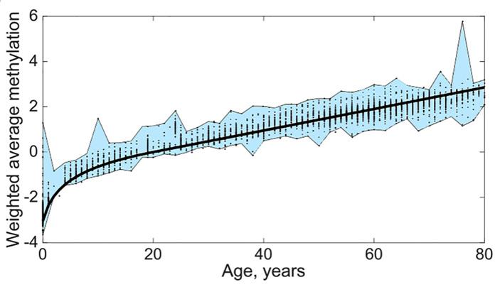 Детская смертность от унаследованных мутаций маскирует раннее начало старения