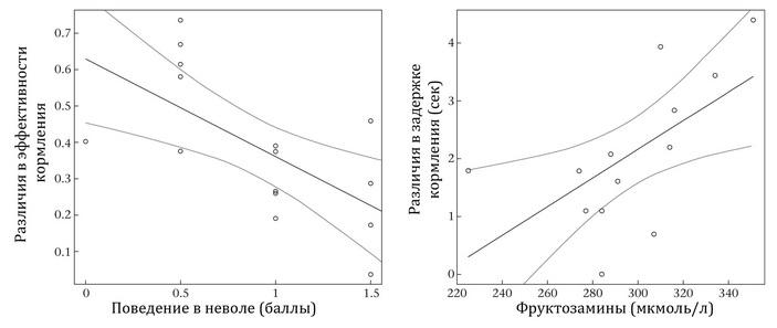 <b>Рис.3.</b> Cвязь уровня различий вэффективности кормления соценкой поведения вневоле вбаллах