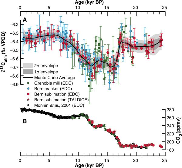 Изменения содержания в атмосфере тяжелого изотопа углерода 13С и содержания СО2 в атмосфере за последние 24 тысячи лет