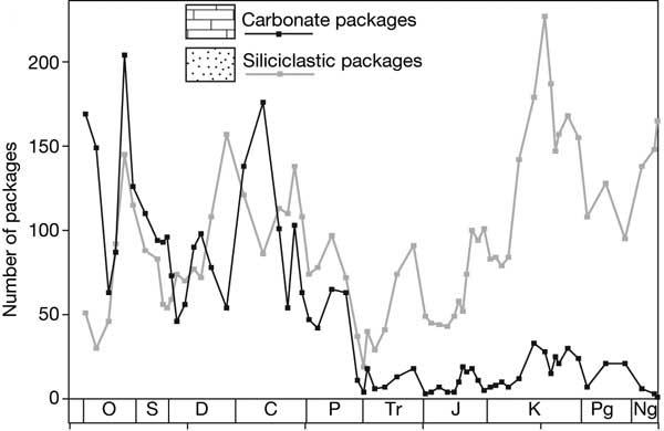 Рис. 2. Количество карбонатных (черная линия) и терригенных (серая линия) осадочных толщ на территории США. Обозначения как на предыдущем рисунке. Рис. из обсуждаемой статьи в Nature
