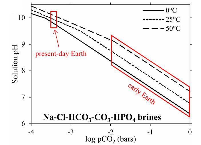 Рис. 3. Показатель рН растворов, насыщенных по отношению к фосфатным, хлоридным и карбонатным солям натрия