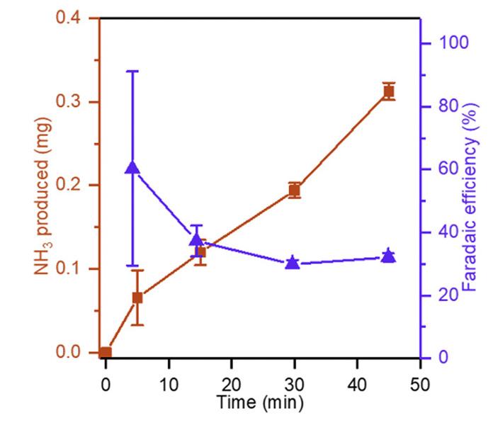 Рис. 4. Зависимость накопления аммиака и фарадеевской эффективности электролиза от времени