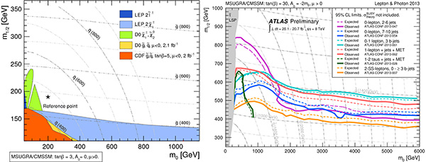 Рис. 2. Результаты прямого поиска суперчастиц вболее ранних экспериментах наТэватроне и наLEP (слева) и наLHC (справа)
