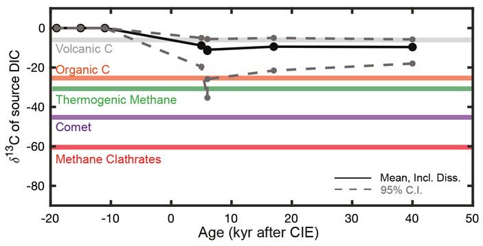 Построена эталонная кривая климата от начала кайнозоя до наших дней
