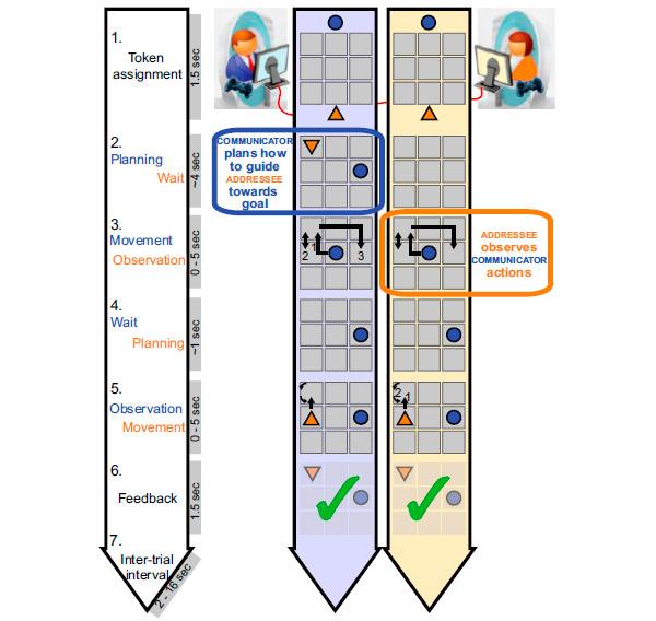 Согласованная активность в мозге взаимодействующих людей свидетельствует о взаимопонимании