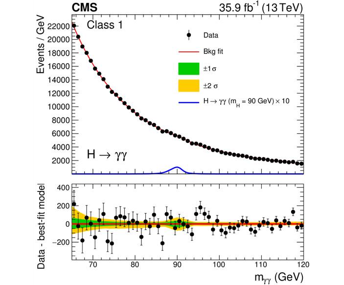 Результаты поиска новых бозонов, выраженные в виде ограничения сверху на сечение рождения новой гипотетической частицы