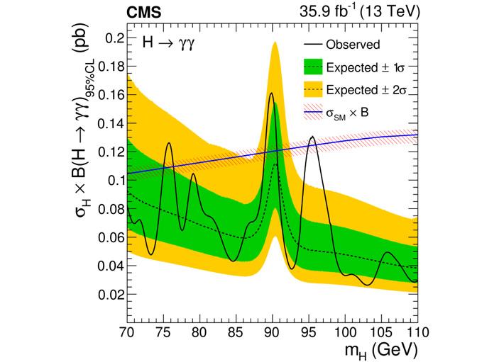 Рис. 2. Результаты поиска новых бозонов, выраженные в виде ограничения сверху на сечение рождения новой гипотетической частицы