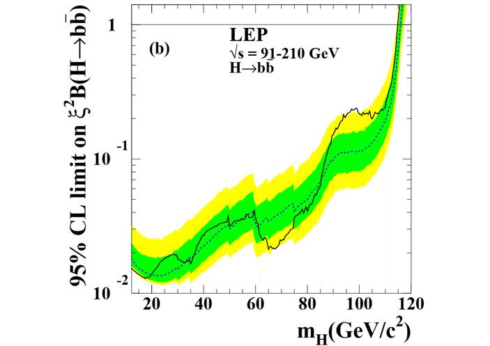 Рис. 3. Ограничение сверху на сечение рождения бозона Хиггса с последующим распадом на b-анти-b пару