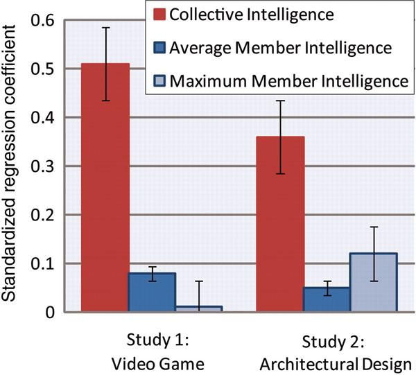 Коэффициенты показывают, насколько три разных фактора— коллективная разумность, или факторc (красный цвет), усредненный интеллект членов коллектива (синий), максимальный интеллект среди членов коллектива (голубой)— могут предсказать успешность решения контрольного задания— видеошашек или строительства условной усадьбы. Красные столбики явно выше. График из обсуждаемой статьи вScience
