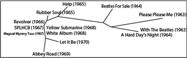 computer_analysis_of_music_&_art_fig3_60