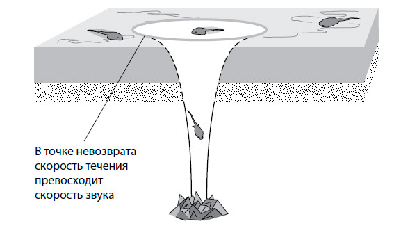 Рис. 2. Гидродинамическая аналогия черной дыры и горизонта событий