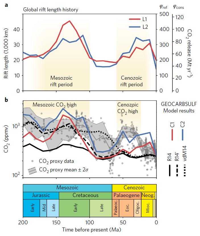 Рис. 5. Сравнение суммарной протяженности континентальных рифтов и содержания СО2