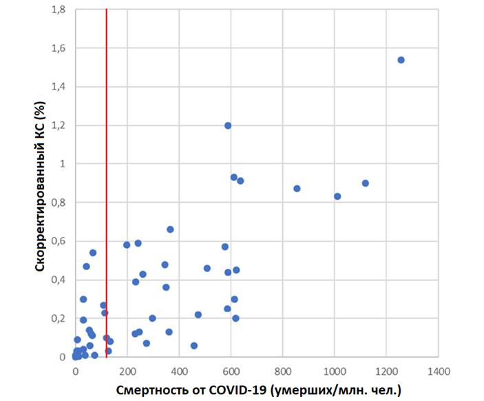 Метаанализ показал, что многие оценки коэффициента смертности от COVID-19 сильно завышены