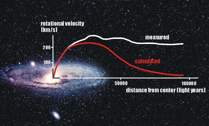 Рис. 4. Кривая вращения Галактики Андромеды