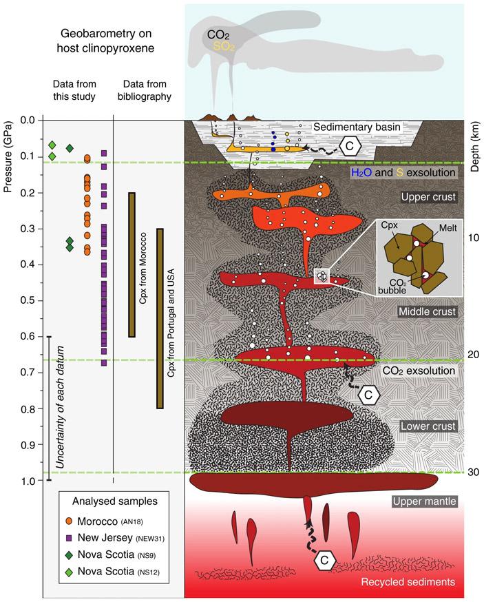Вулканических выбросовСО2 вконце триаса было достаточно для резкого потепления