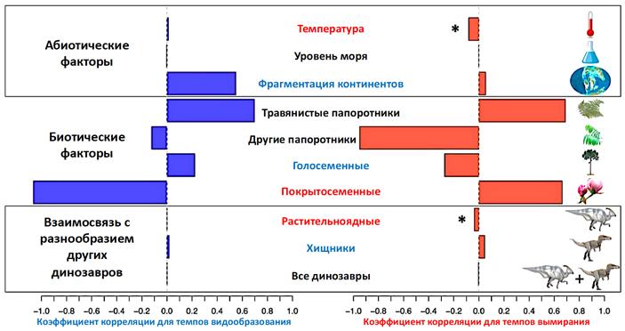Рис. 5. Влияние абиотических и биотических факторов