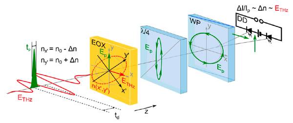 Схема электрооптического