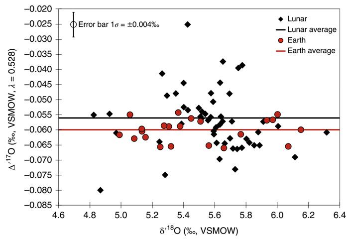 У земных и лунных пород значения изотопного показателя кислорода различаются
