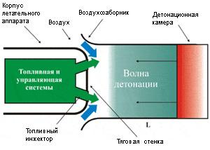 принципиальная схема видеокарты