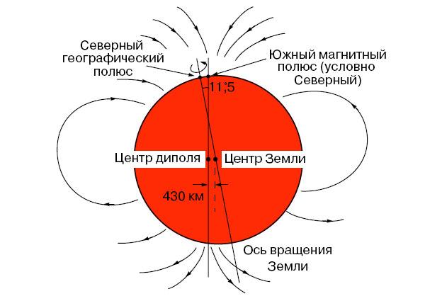 Схема магнитного поля Земли.