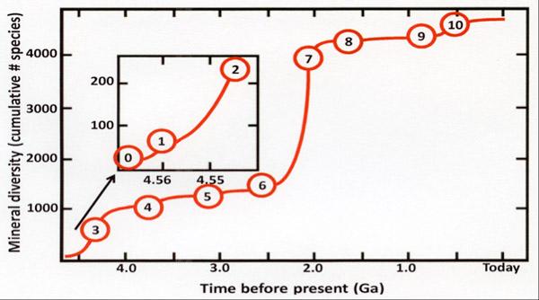 Рис. 1. Динамика разнообразия минералов на Земле