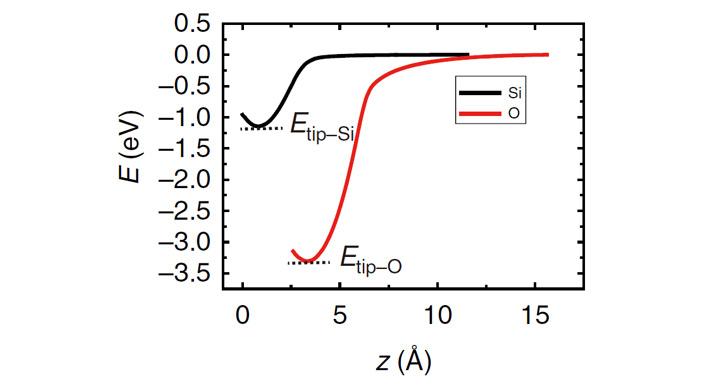 Рис. 3. Схема вычисления энергии связи