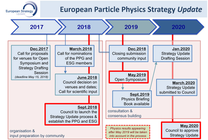 Рис. 3. План работы над обновленной Европейской стратегии в физике частиц