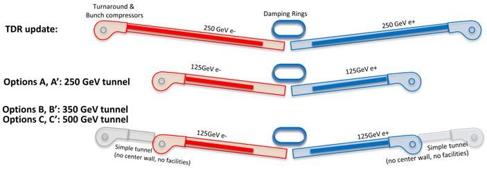 Рис. 4. Варианты реализации линейного коллайдера ILC