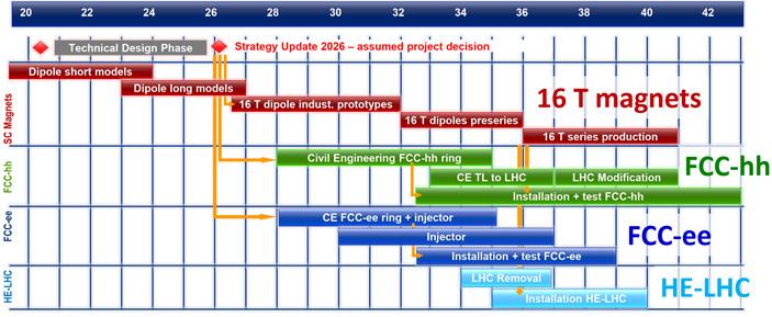 Рис. 5. Варианты плана работы над FCC в ближайшие 25 лет