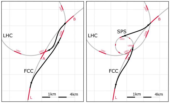 Рис. 7. Варианты использования LHC или SPS в качестве инжектора для FCC