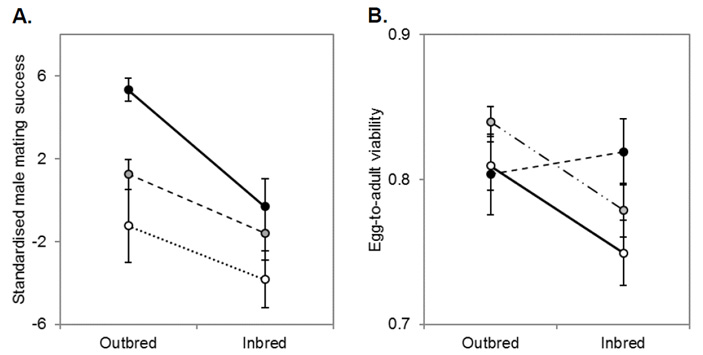 <b>Рис. 1.</b> Результаты отбора на высокую и низкую успешность самцов дрозофил вконкуренции за самок