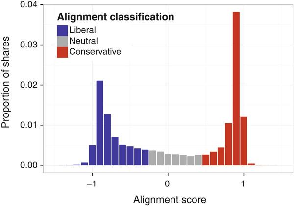 Рис. 1. График, показывающий поляризацию политических взглядов у пользователей «Фейсбука»