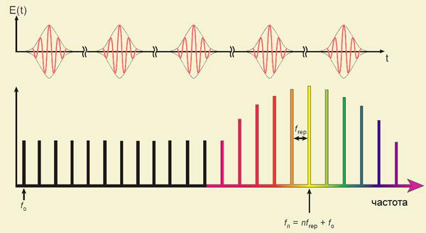 Рис. 2. Импульсное излучение и его спектр