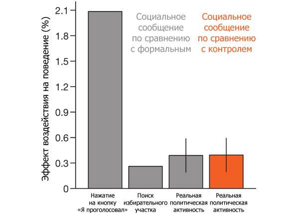 Различия в оценках реального и виртуального поведения в трех группах во время выборов