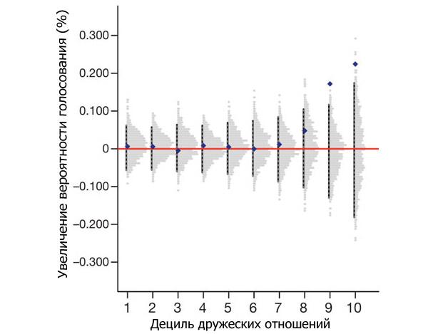 Увеличение вероятности явки на выборы тех юзеров Facebook, которые получили «социальные» сообщения