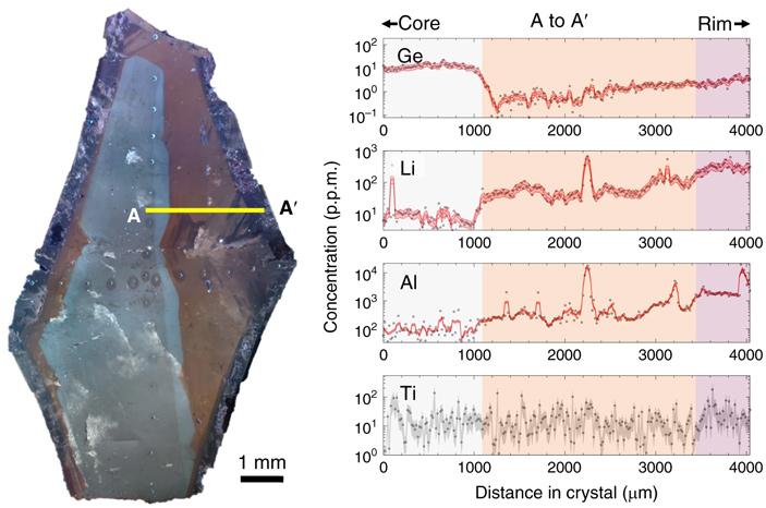 Гигантские кристаллы впегматитах вырастают за считаные часы
