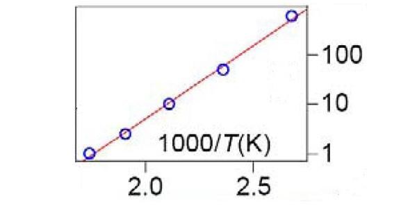Рис.2. Зависимость удельного сопротивления флюорографена от температуры. Незаполненные синие круги соответствуют экспериментальным данным. Сплошная линия— теоретическая кривая, рассчитанная из предположения, что флюорографен является полупроводником с шириной запрещенной зоны приблизительно 3эВ. Рисунок из обсуждаемой статьи