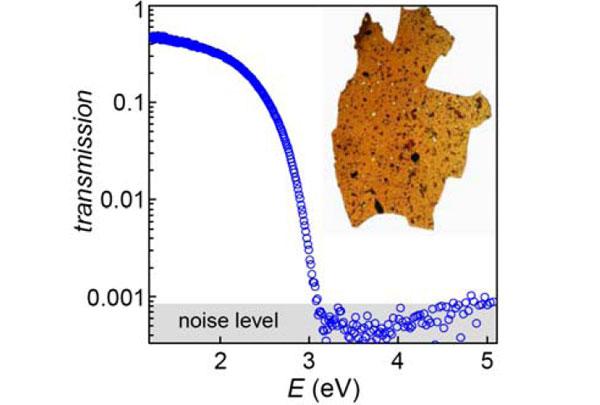Рис.3. Зависимость коэффициента прохождения видимого света от его длины волны (в электронвольтах) для флюорографеновой «бумаги» (показана на вставке) толщиной несколько микрометров. Размер образца около 1см. Черные участки на «бумаге» соответствуют областям, не вступавшим в реакцию с фтором. Изображение из обсуждаемой статьи