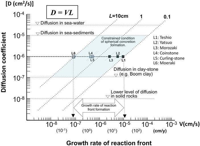 Рис. 4. Общая унифицированная модель условий образования сферических карбонатных конкреций в морских отложениях