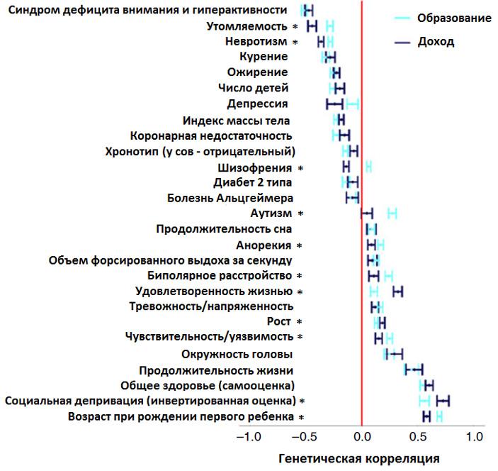 Генетические корреляции 27 фенотипических признаков с доходом (синие отрезки) и уровнем образования (голубые отрезки). Отрицательные значения показывают, что генетические варианты, ассоциированные с высоким доходом (или образованием), также ассоциированы с пониженными значениями рассматриваемого признака. Например, синдром дефицита внимания, утомляемость, невротизм и курение реже встречаются у людей с высокой генетической предрасположенностью к богатству и образованию. Положительные значения, соответственно, показывают, что у людей с большим числом аллелей, ассоциированных с доходом или образованием, рассматриваемый признак в среднем встречается чаще или выражен сильнее (например, удовлетворенность жизнью, рост, размер головы и продолжительность жизни). Звездочками отмечены признаки, на которые «гены дохода» и «гены образования» влияют достоверно по-разному. Рисунок из обсуждаемой статьи в Nature Communications