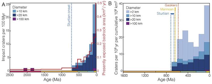 Рис. 5. Количество известных метеоритных кратеров разного размера