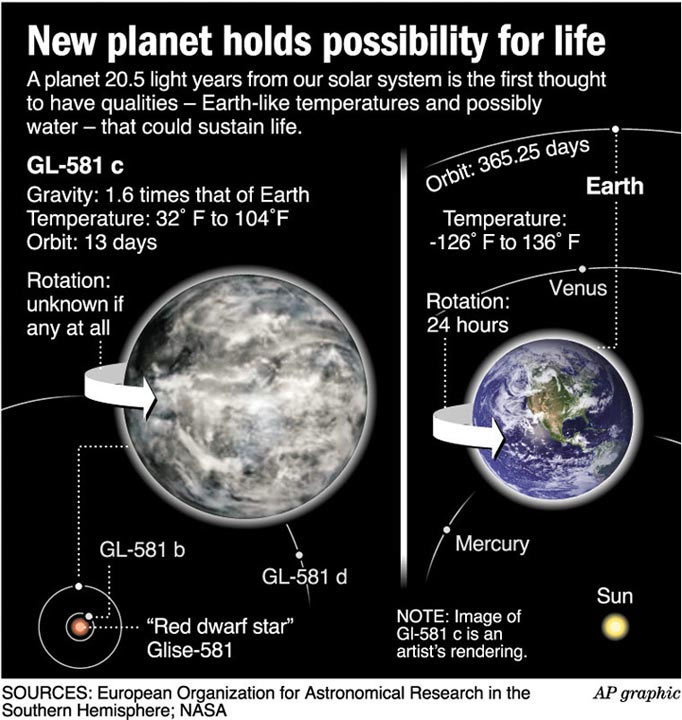 gliese 581g to earth comparison - photo #7